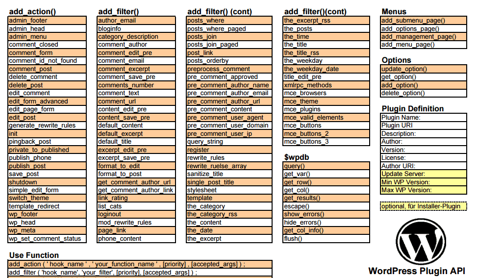 WordPress Plugin API Cheat Sheet